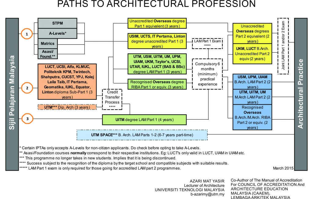 paths to architecture