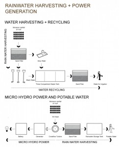 1327461311-rainwater-harvesting-and-power-generation-811x1000