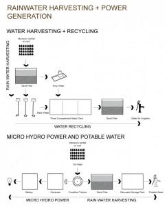 1327461311-rainwater-harvesting-and-power-generation-811x1000