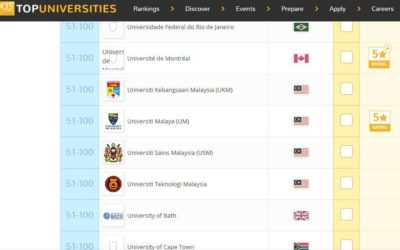 UTM, USM, UM and UKM Architecture Schools are now Top 100 in the World!